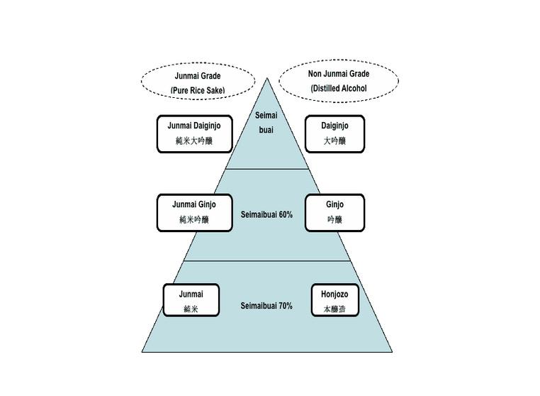 Classification du sake haut de gamme en fonction du seimaib